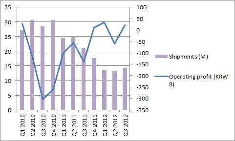 LG shipments versus profit
