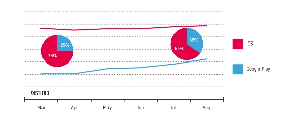 Distimo-Market-Growth-August-2013-Apple-App-Store-and-Google-Play