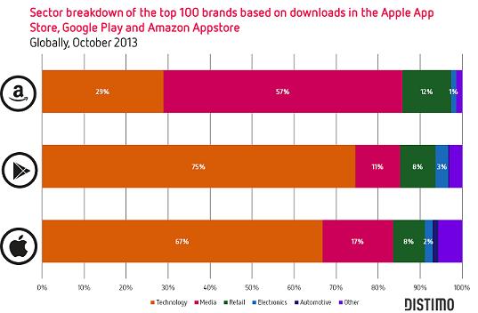 Sector Breakdown-Apple-Google-Amazon- Distimo