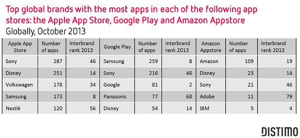 Top Global Brands apps-Apple-Google-Amazon- Distimo