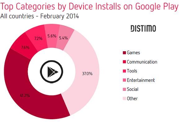 Top categories Google Play