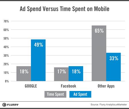 ad-spend-flurry