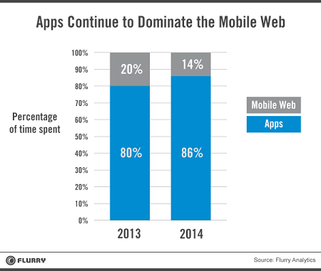 apps-dominate-flurry