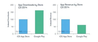 Emerging markets driving Google Play download growth