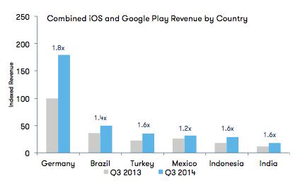 established-market-revenue-app-annie