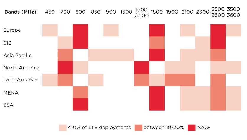 lte frequency bands