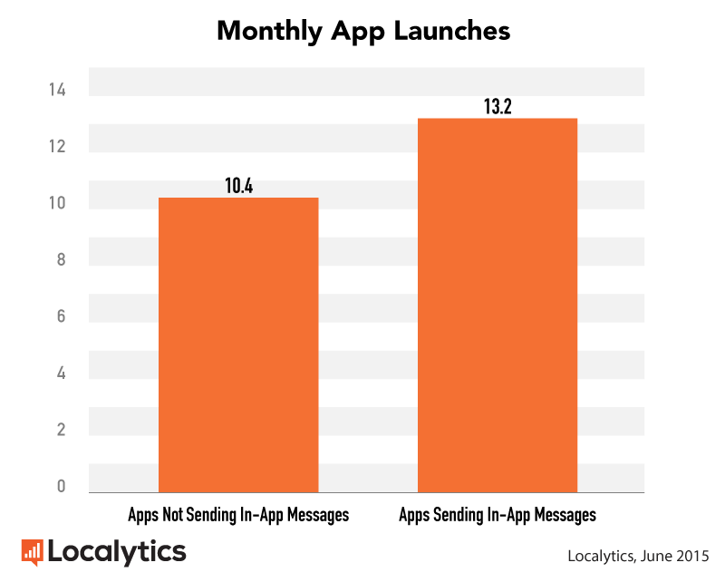 Developers should make the most of in-app messages, says study