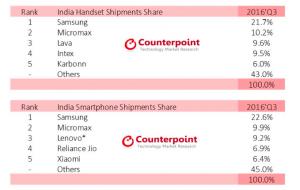 india-q316-phones