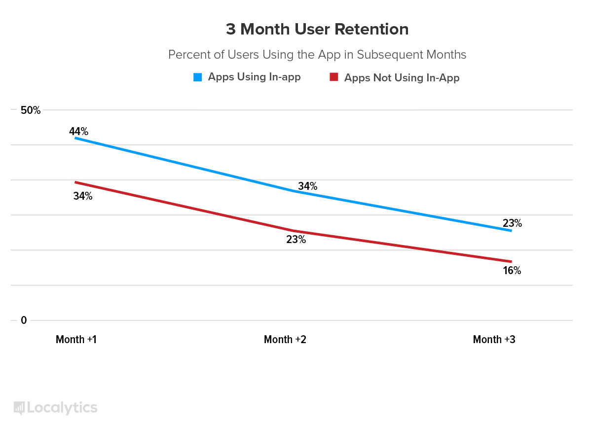 in app messages a force to be reckoned with localytics