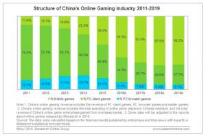China Mobile gaming 2016