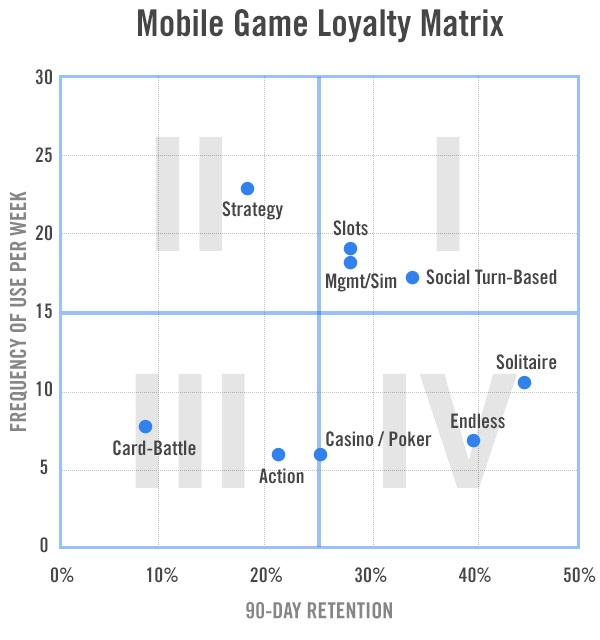 Games loyalty matrix