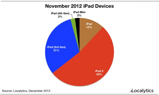 Localytics iPad Penetration