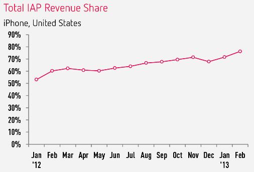 iap-revenue-over-time
